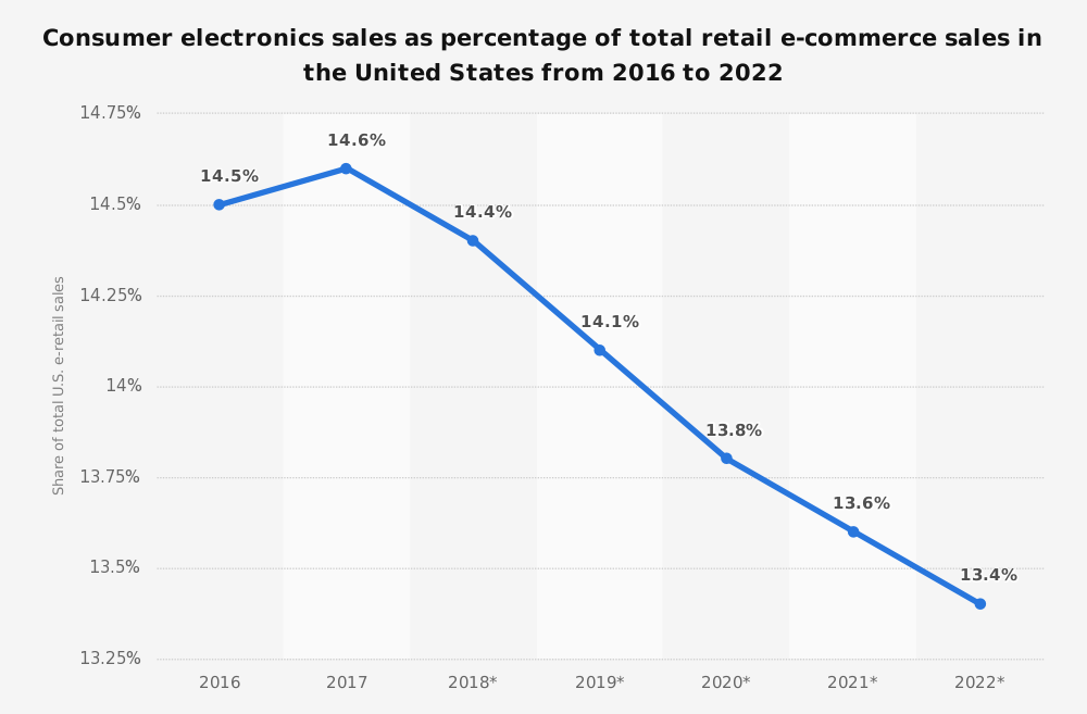 pannelplus-us-consumer-electronics-e-retail-share-2016-2022