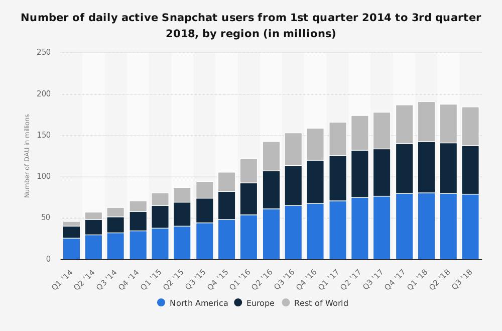 snapchat-2014-2018-by-region-pannelplus-marketresearch